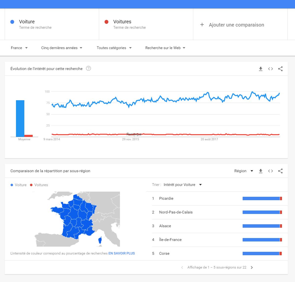 google-trends-voitures-voiture